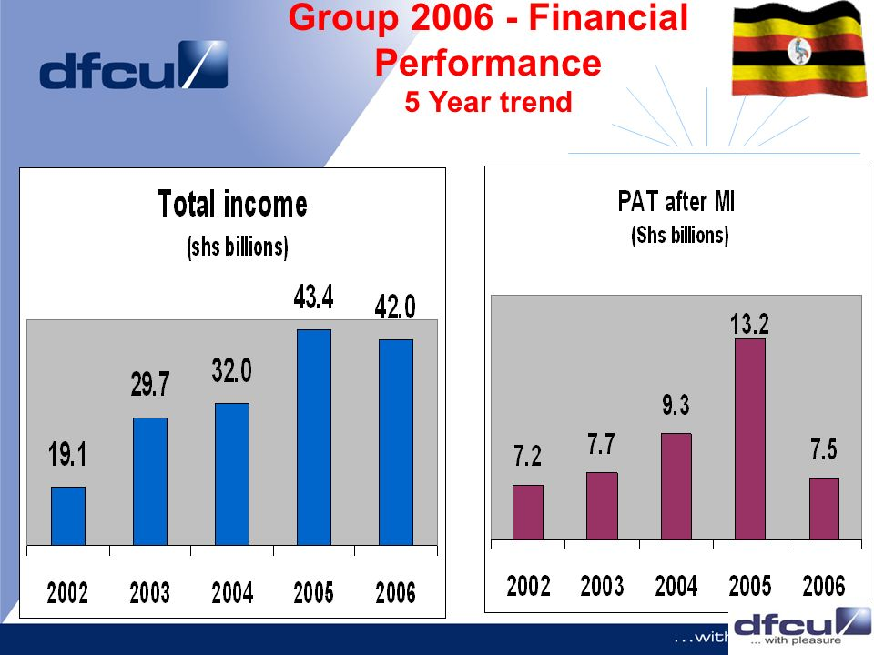 Group Financial Performance 5 Year trend