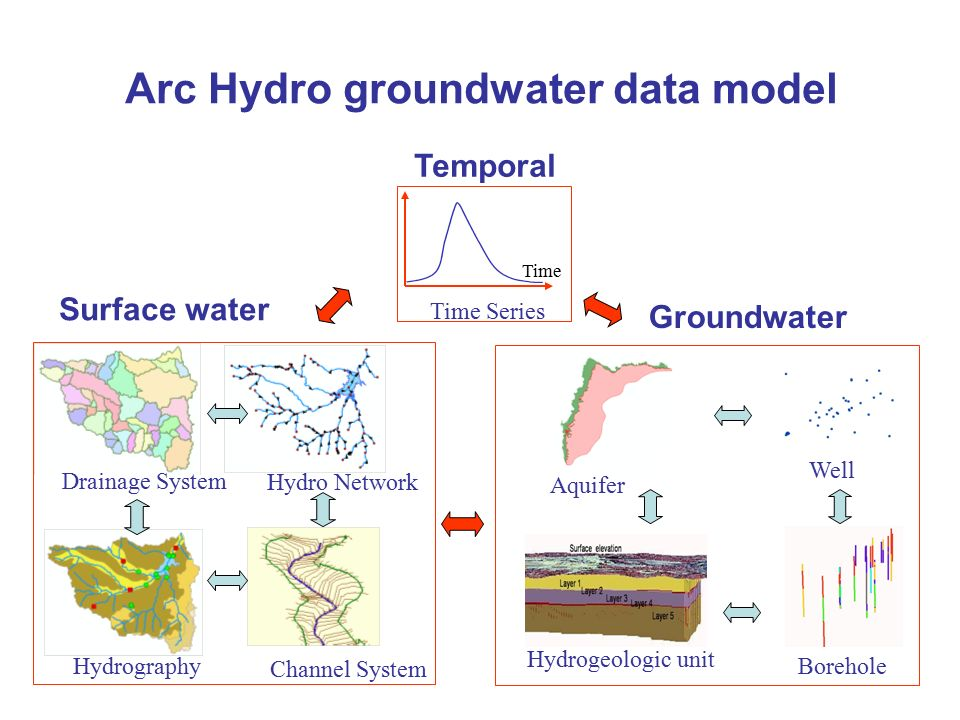 Arc hydro groundwater data model ppt video online download for Surface drainage system design