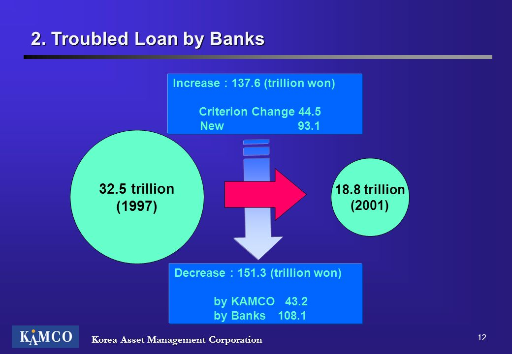 2. Troubled Loan by Banks 32.5 trillion (1997) 18.8 trillion (2001)