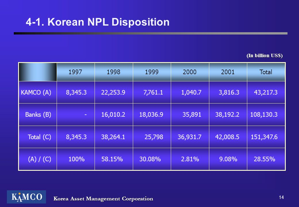 4-1. Korean NPL Disposition