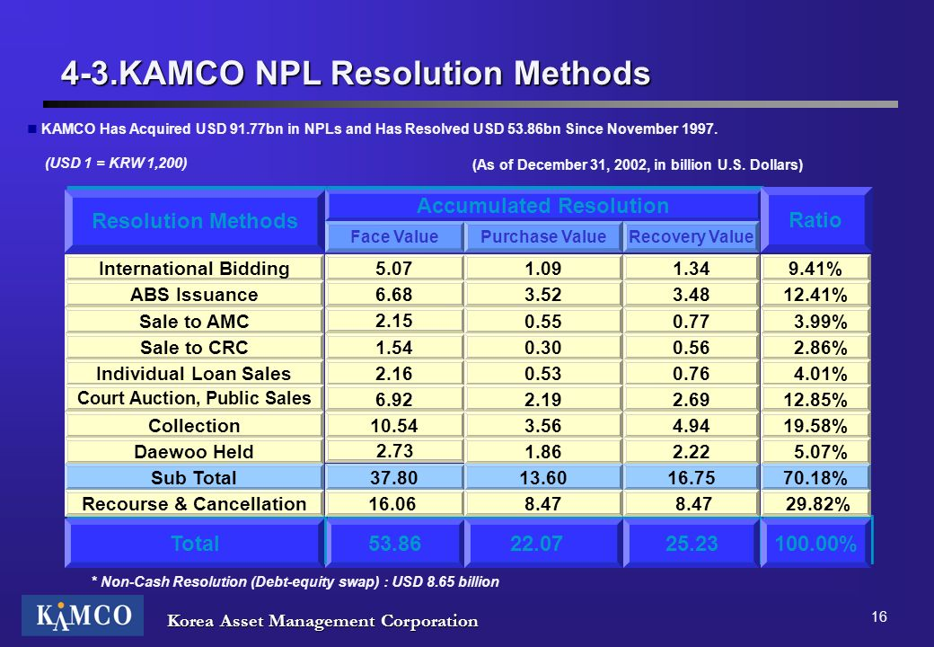 4-3.KAMCO NPL Resolution Methods