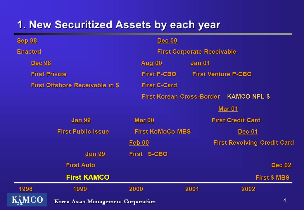 1. New Securitized Assets by each year