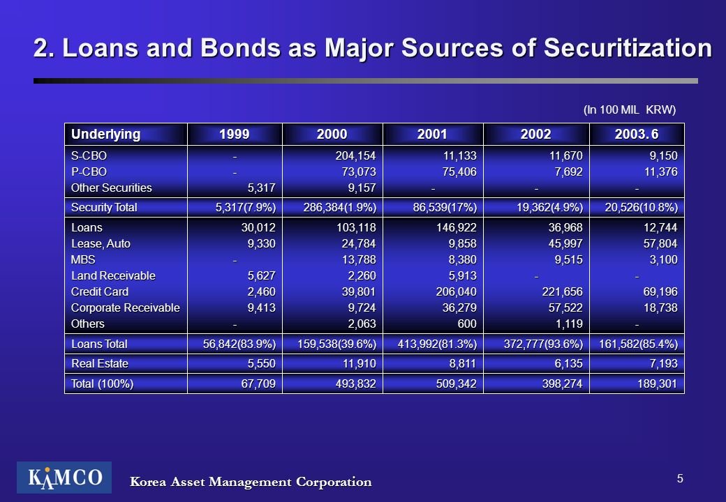 2. Loans and Bonds as Major Sources of Securitization