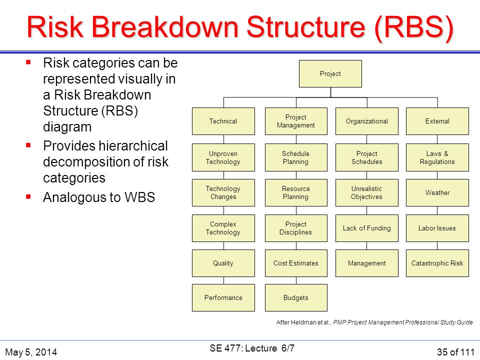 risk management and work breakdown structure Week 2: risk management in projects  in this lecture : a)schematic expression  of wbs b)cost estimation method in project management c)cost structure and.