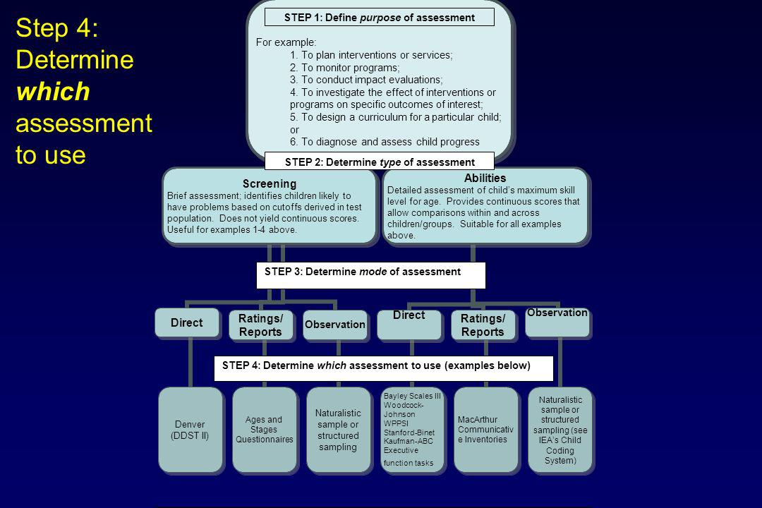 Step 4: Determine which assessment to use