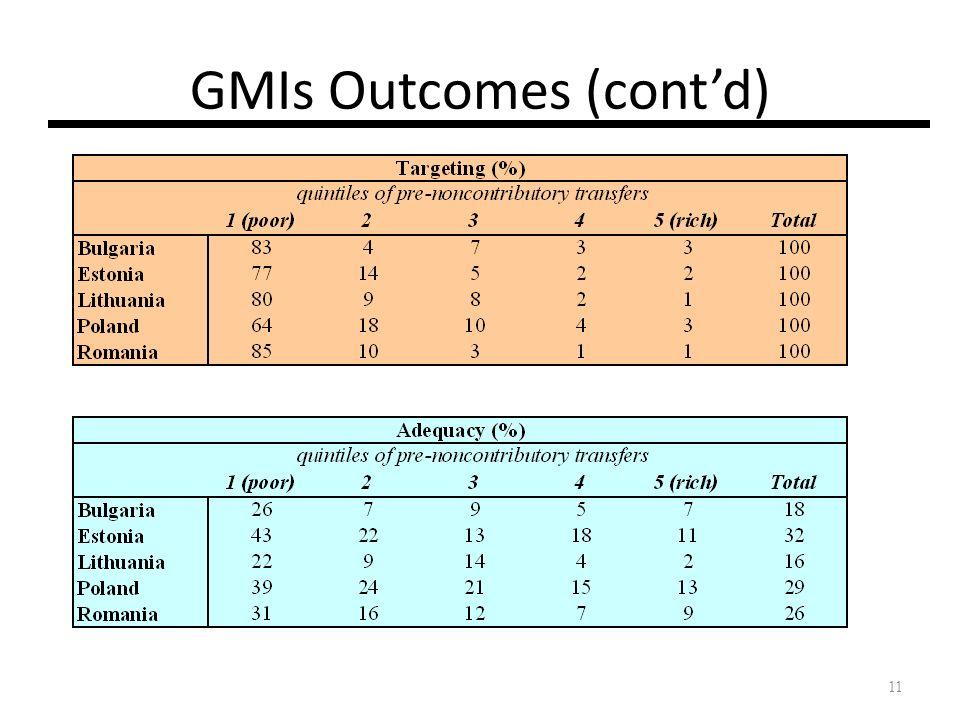 GMIs Outcomes (cont'd)