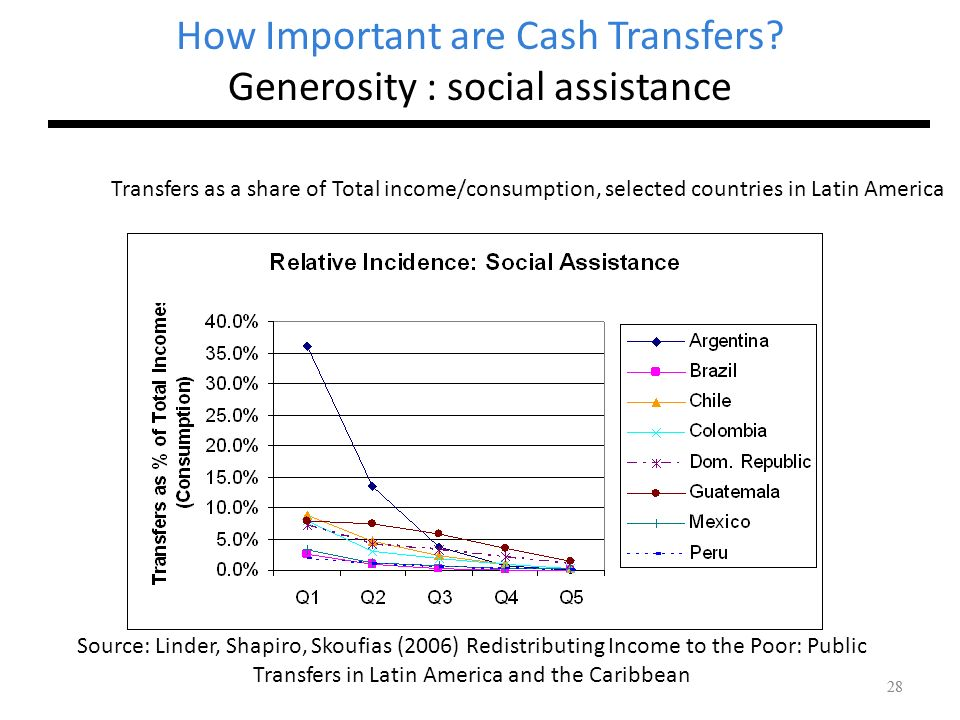 How Important are Cash Transfers Generosity : social assistance