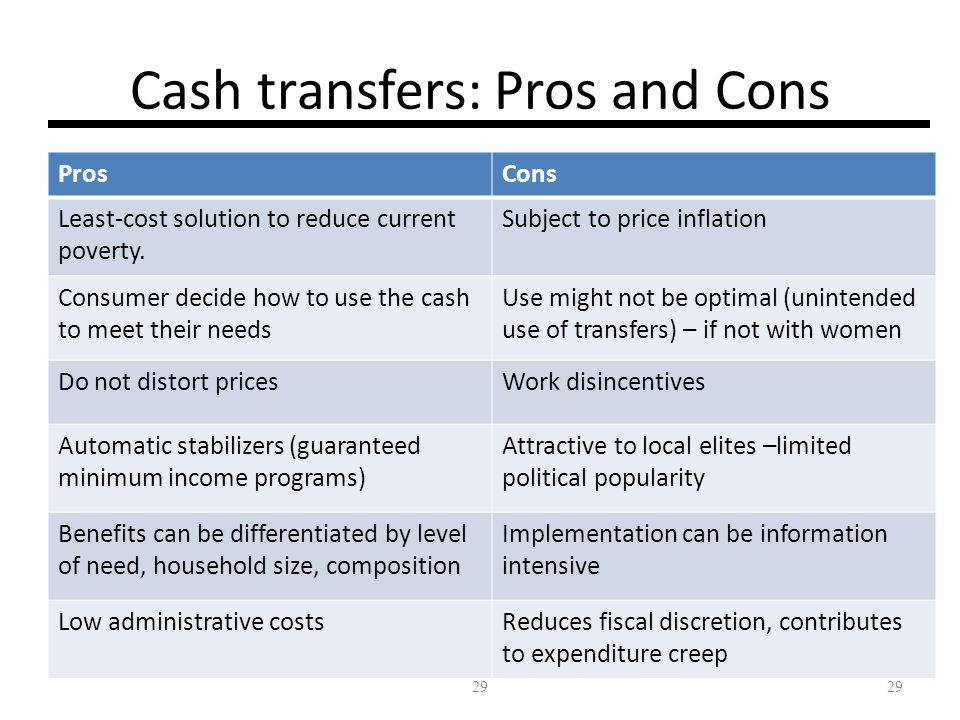 Cash transfers: Pros and Cons