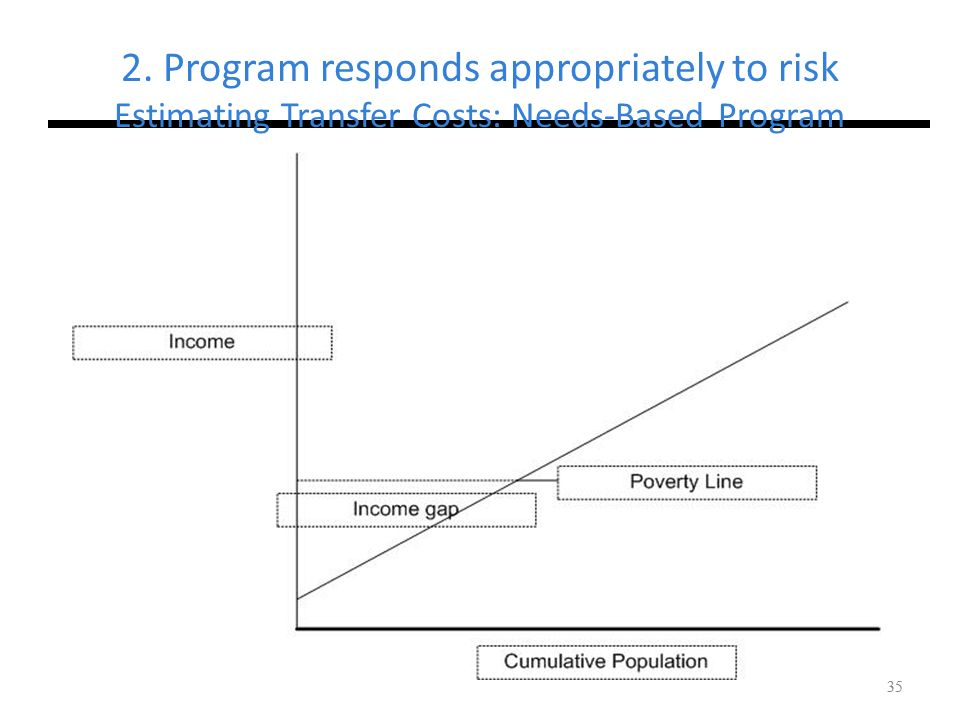 2. Program responds appropriately to risk Estimating Transfer Costs: Needs-Based Program