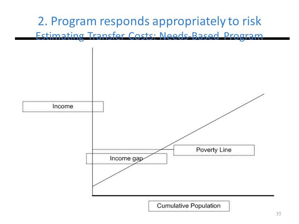2. Program responds appropriately to risk Estimating Transfer Costs: Needs-Based Program