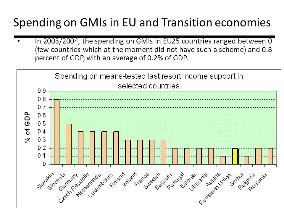 Spending on GMIs in EU and Transition economies