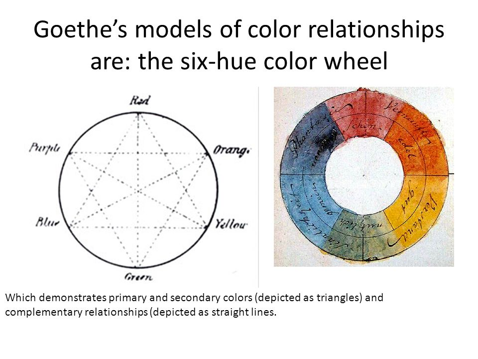 Goethes Models Of Color Relationships Are The Six Hue Wheel