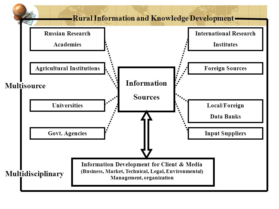 International Research Agricultural Institutions