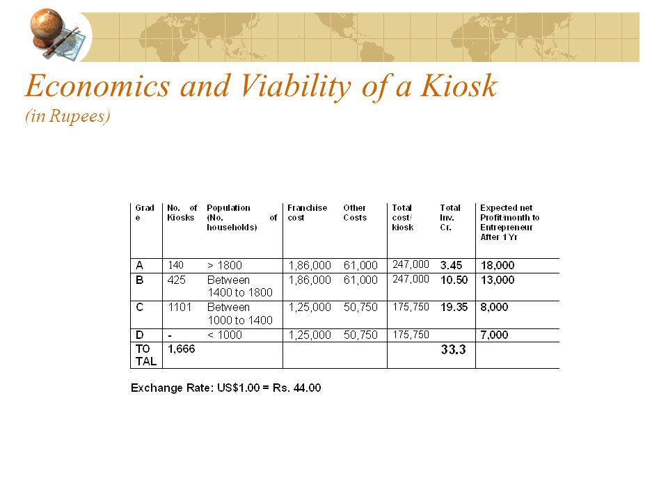Economics and Viability of a Kiosk (in Rupees)