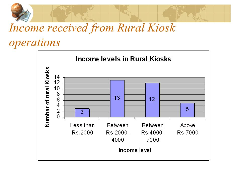 Income received from Rural Kiosk operations