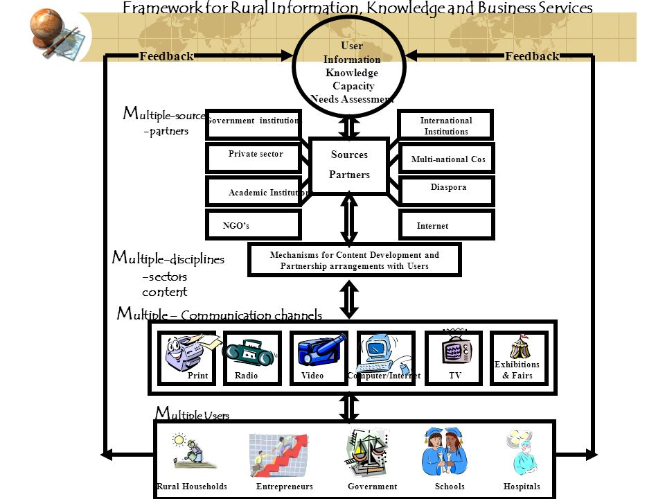 Framework for Rural Information, Knowledge and Business Services