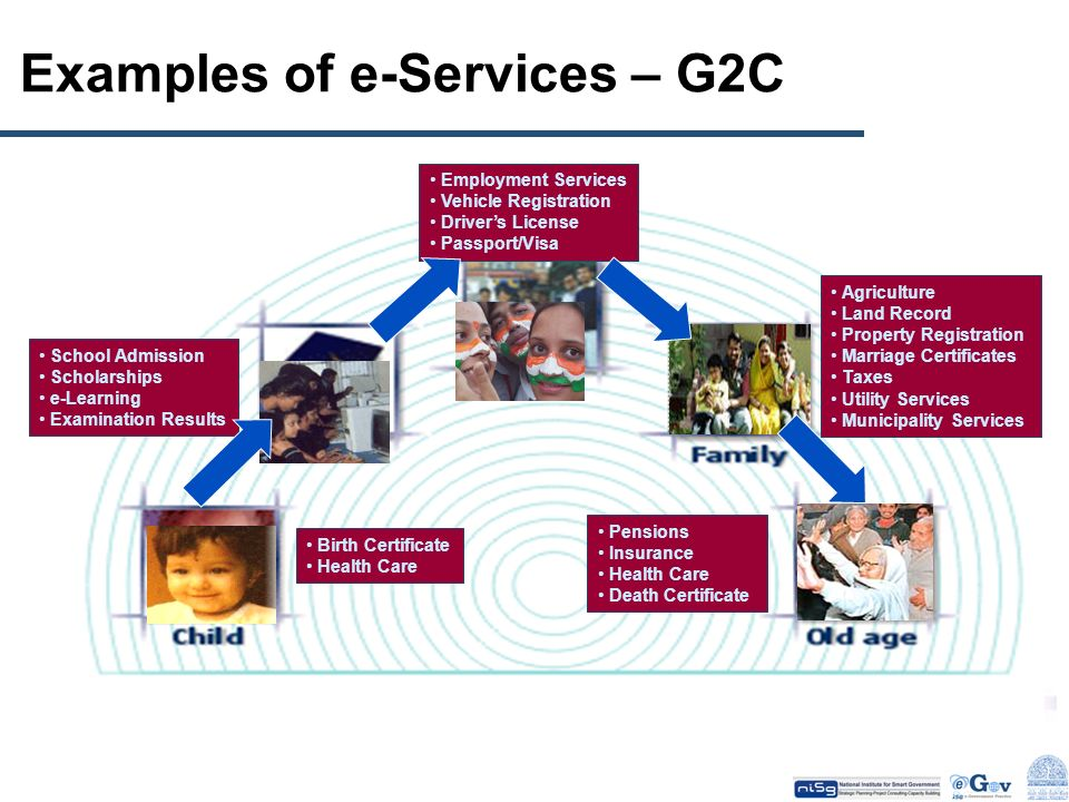 Examples of e-Services – G2C
