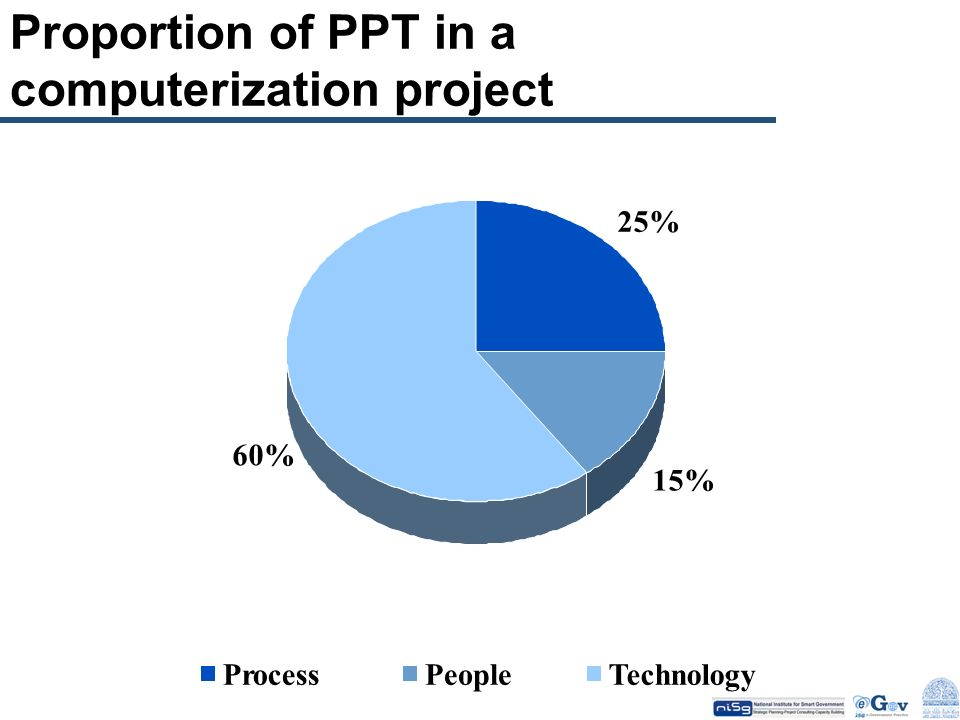 Proportion of PPT in a computerization project