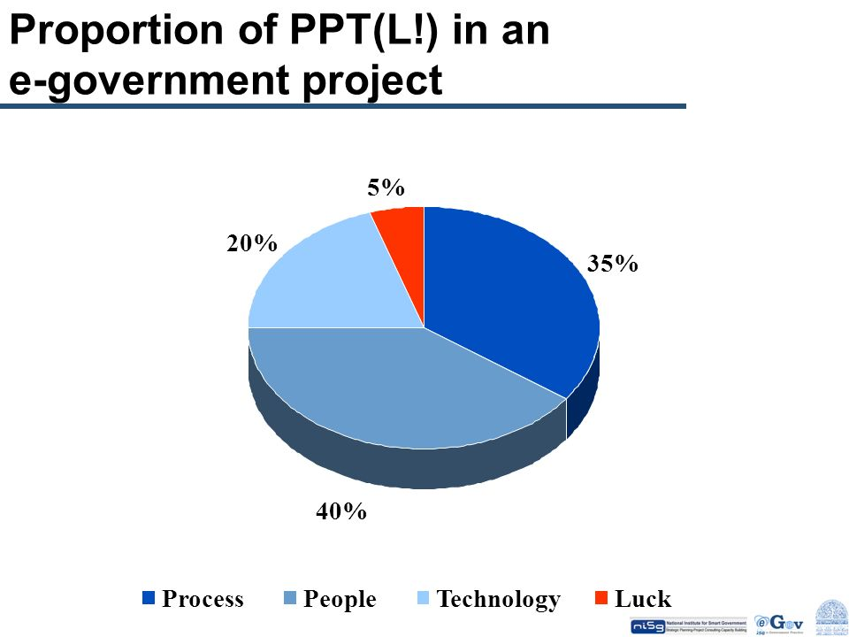Proportion of PPT(L!) in an e-government project