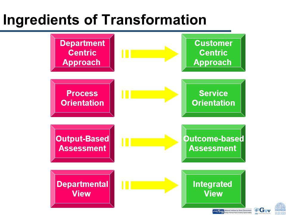 Ingredients of Transformation