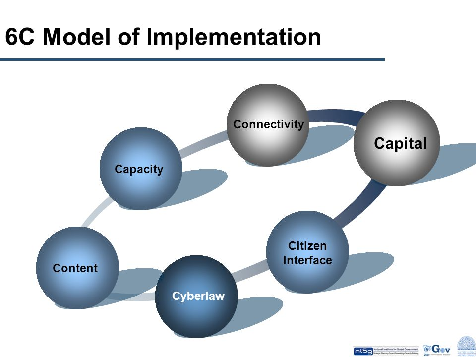 6C Model of Implementation
