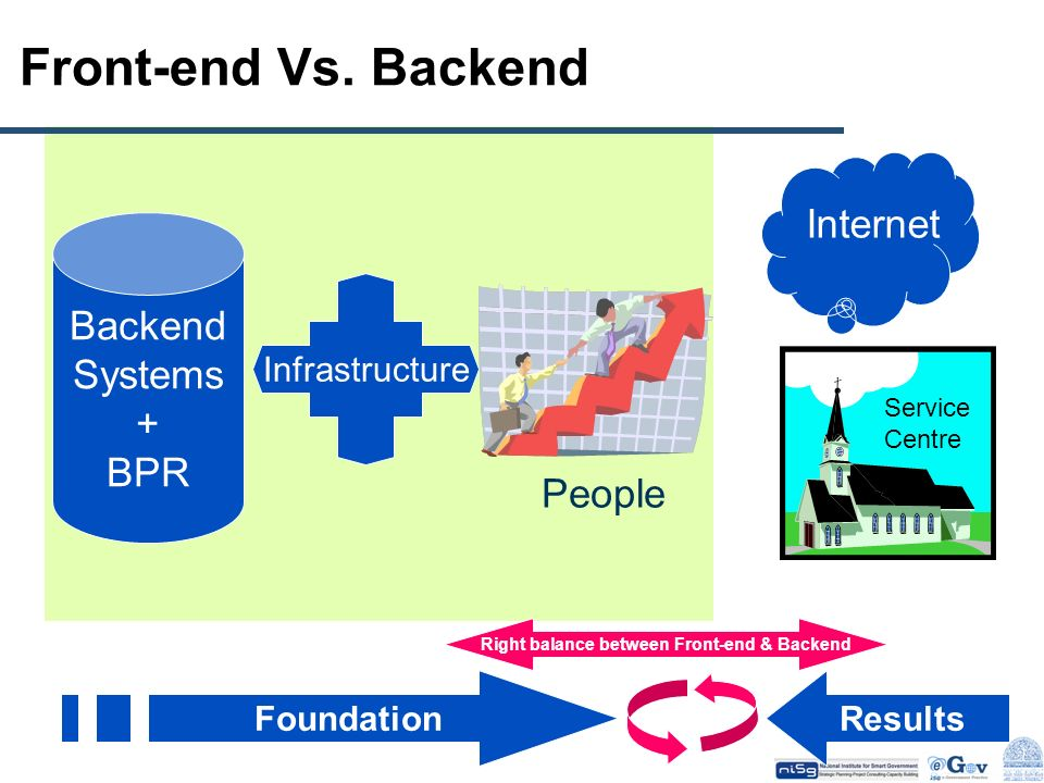 Right balance between Front-end & Backend