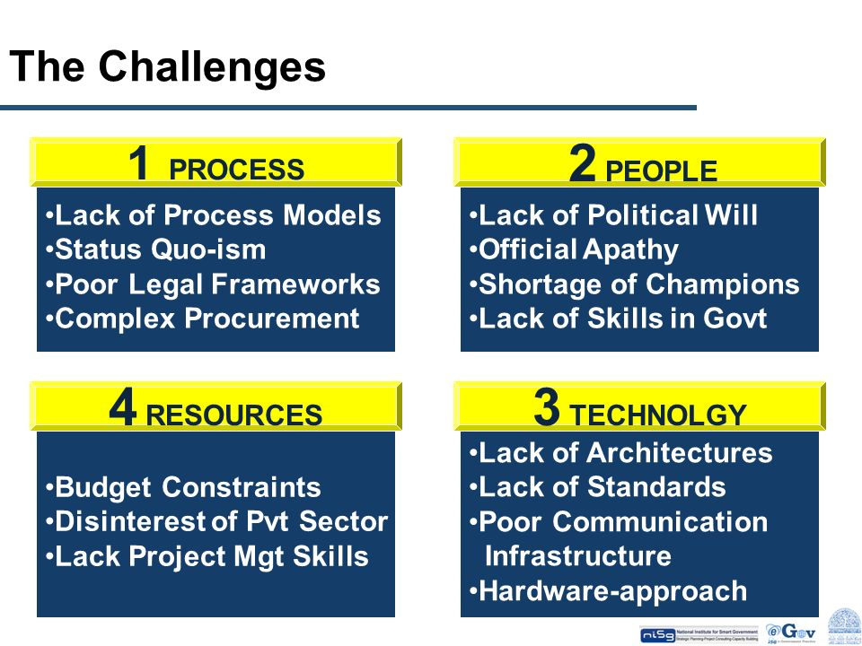 4 RESOURCES 3 TECHNOLGY 1 PROCESS The Challenges
