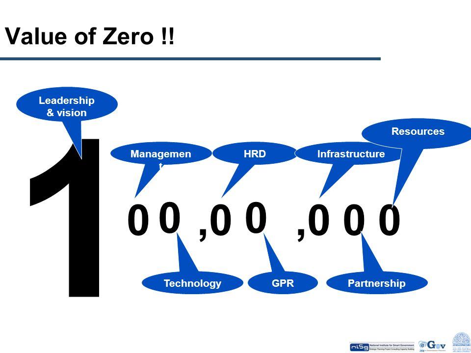 1 ,0 ,0 Value of Zero !! Leadership & vision Resources Management HRD
