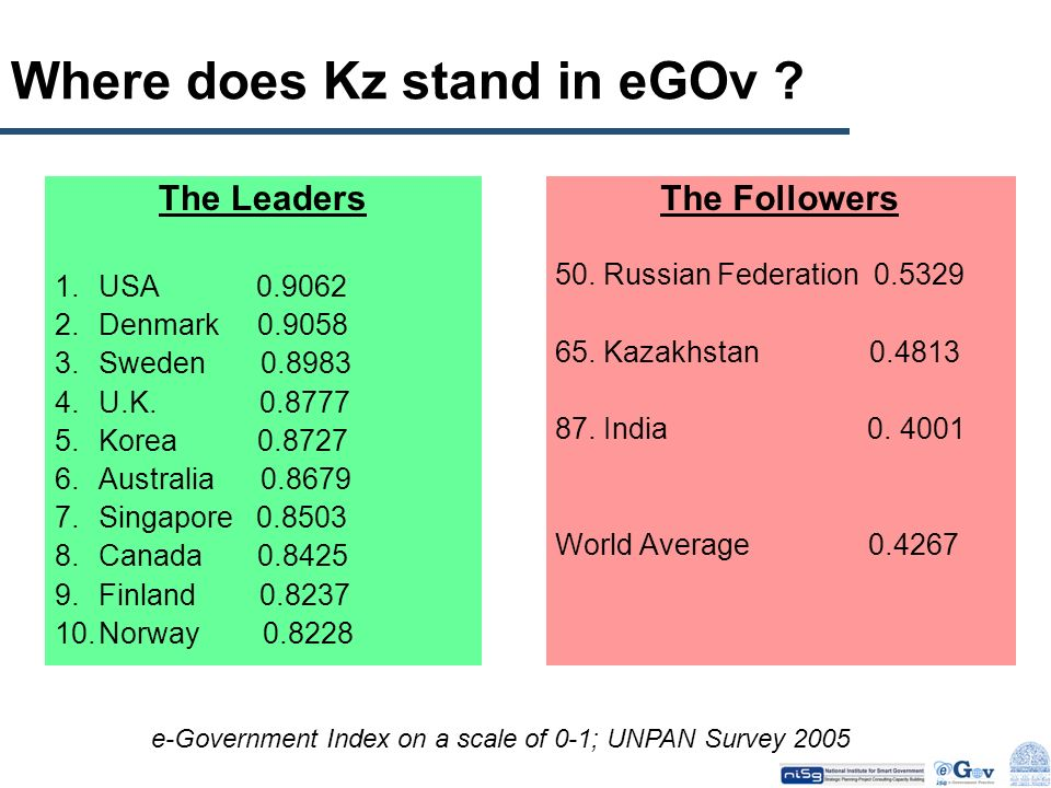 Where does Kz stand in eGOv