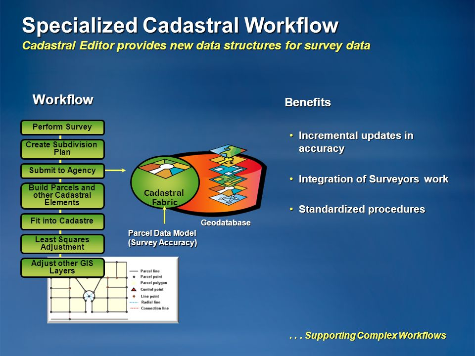 Specialized Cadastral Workflow Cadastral Editor provides new data structures for survey data