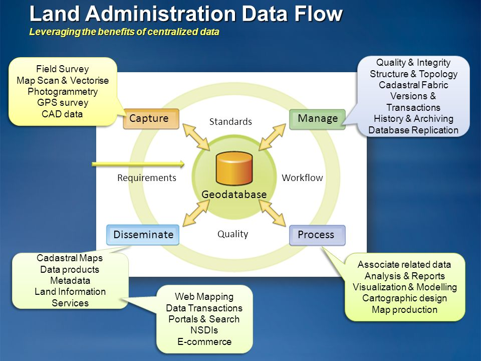 Land Administration Data Flow