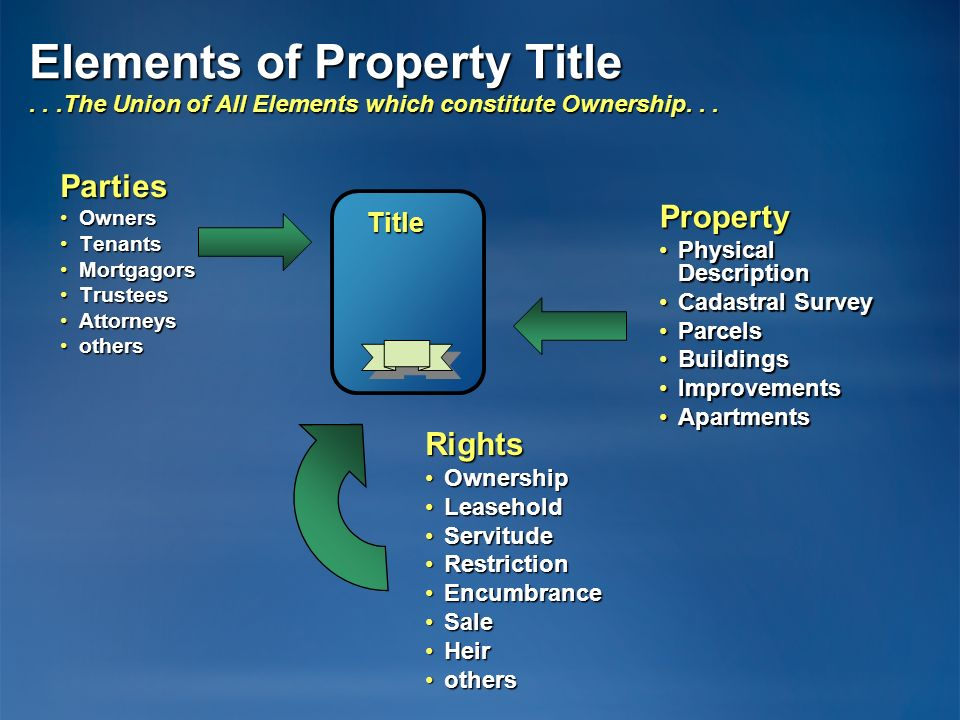 Elements of Property Title