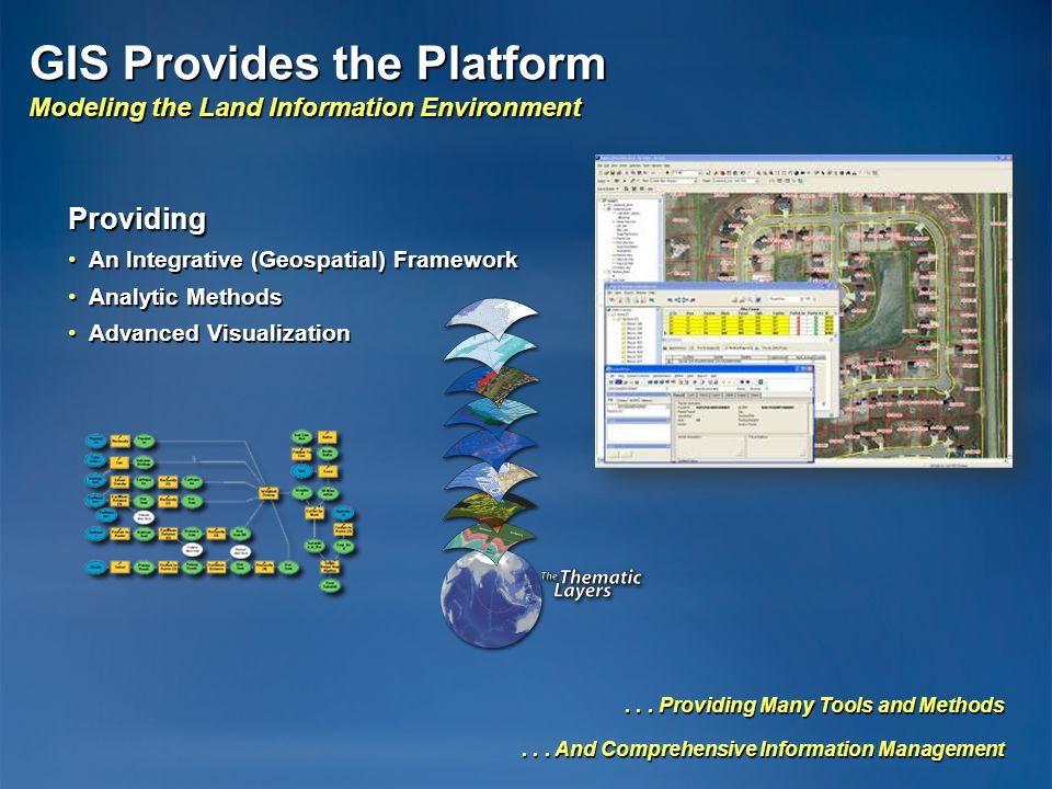 GIS Provides the Platform Modeling the Land Information Environment