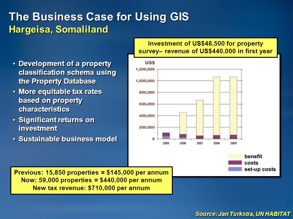 The Business Case for Using GIS Hargeisa, Somaliland