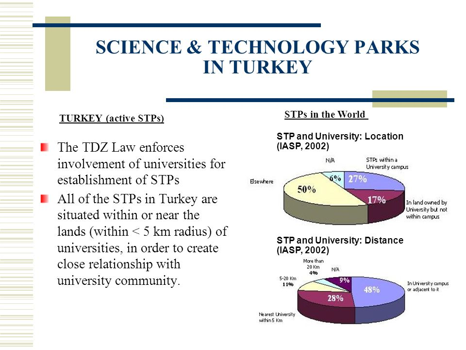 SCIENCE & TECHNOLOGY PARKS IN TURKEY