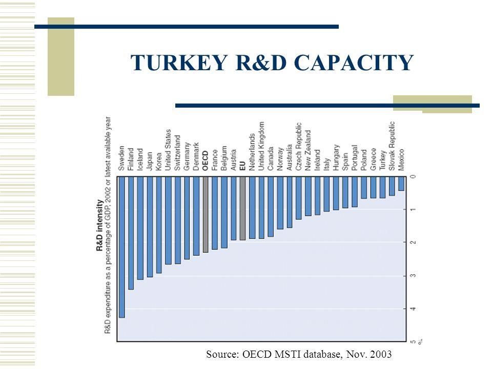 TURKEY R&D CAPACITY Source: OECD MSTI database, Nov. 2003