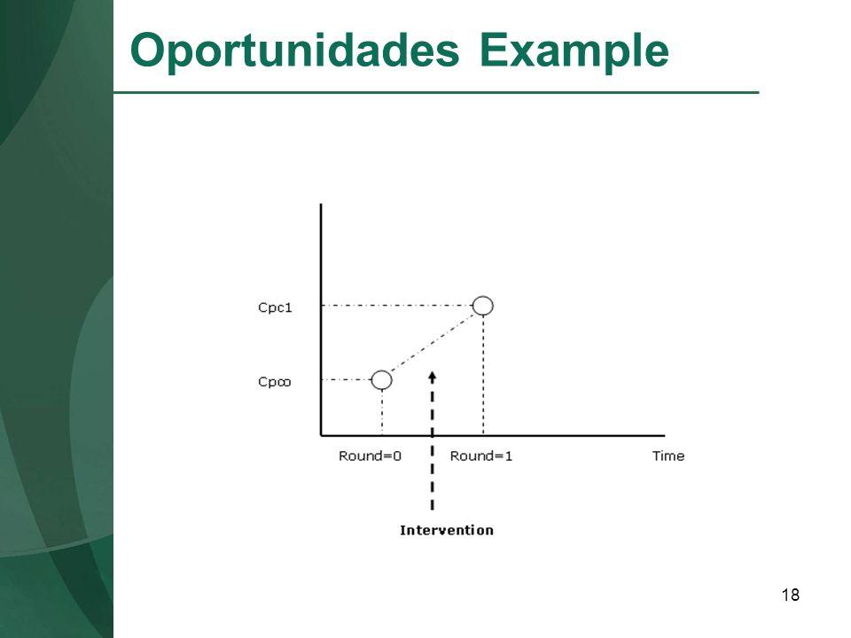 Oportunidades Example