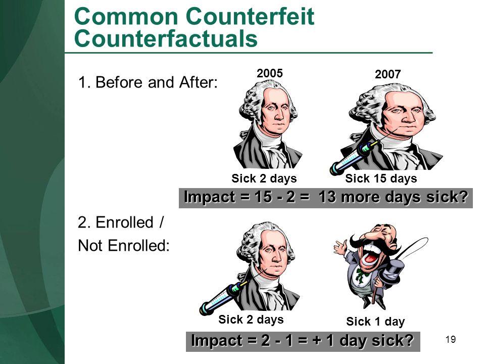 Common Counterfeit Counterfactuals