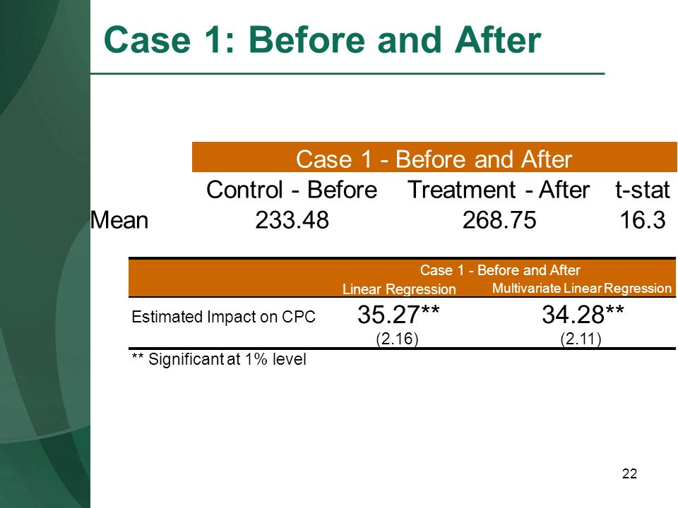 Case 1: Before and After 35.27** 34.28** Control - Before