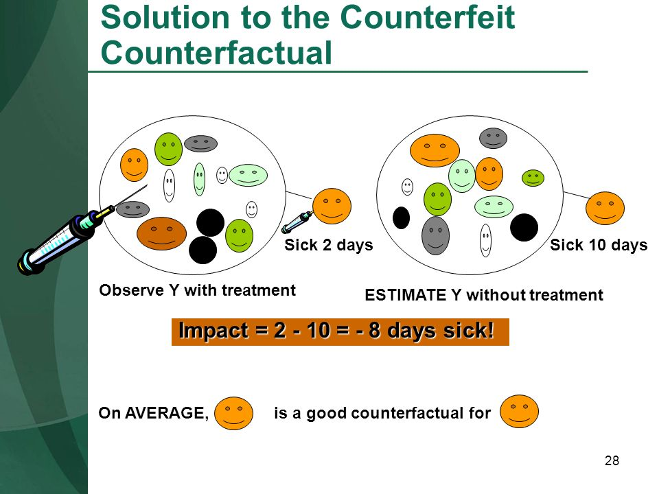 Solution to the Counterfeit Counterfactual