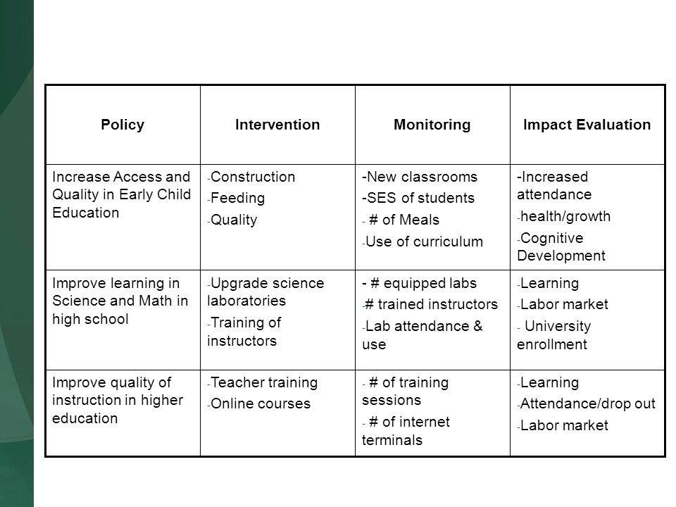 Policy Intervention Monitoring Impact Evaluation