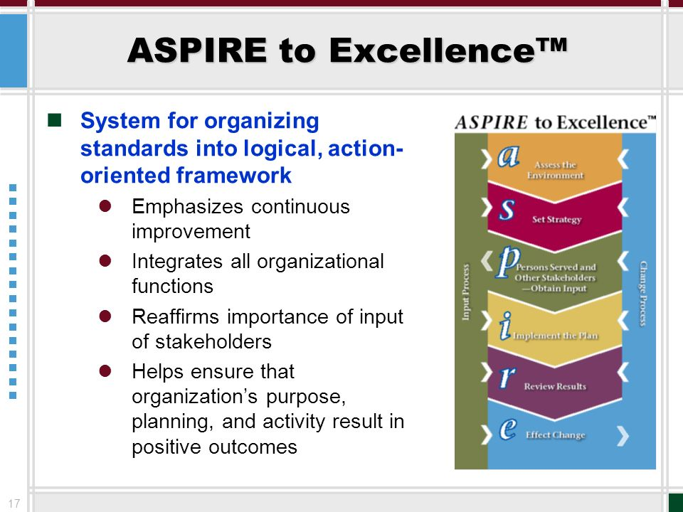 ASPIRE to Excellence™System for organizing standards into logical, action-oriented framework. Emphasizes continuous improvement.