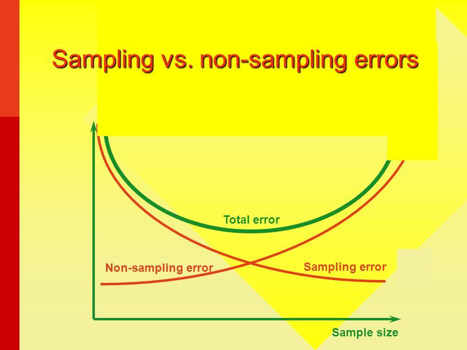 Sampling vs. non-sampling errors