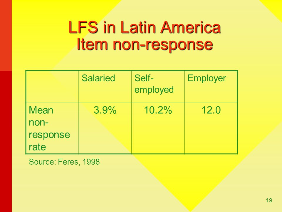LFS in Latin America Item non-response