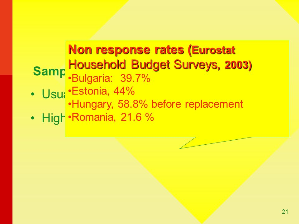 Non response rates (Eurostat Household Budget Surveys, 2003)