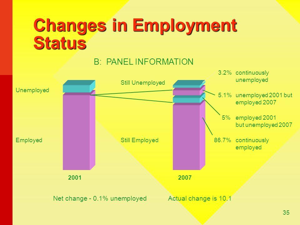 Changes in Employment Status