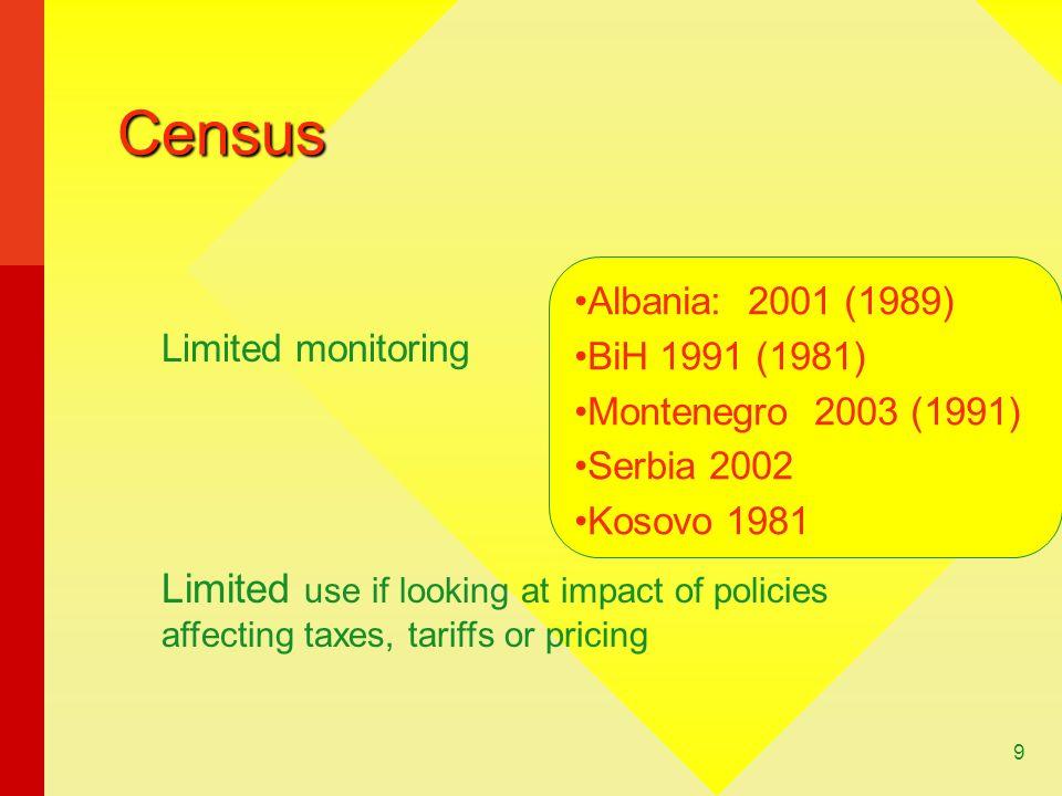 Census Albania: 2001 (1989) BiH 1991 (1981) Montenegro 2003 (1991) Serbia 2002. Kosovo 1981. Limited monitoring.
