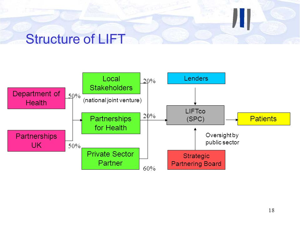 Structure of LIFT Local Stakeholders Department of Health