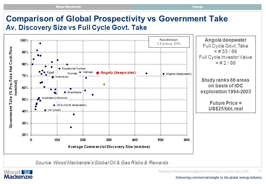 Comparison of Global Prospectivity vs Government Take Av