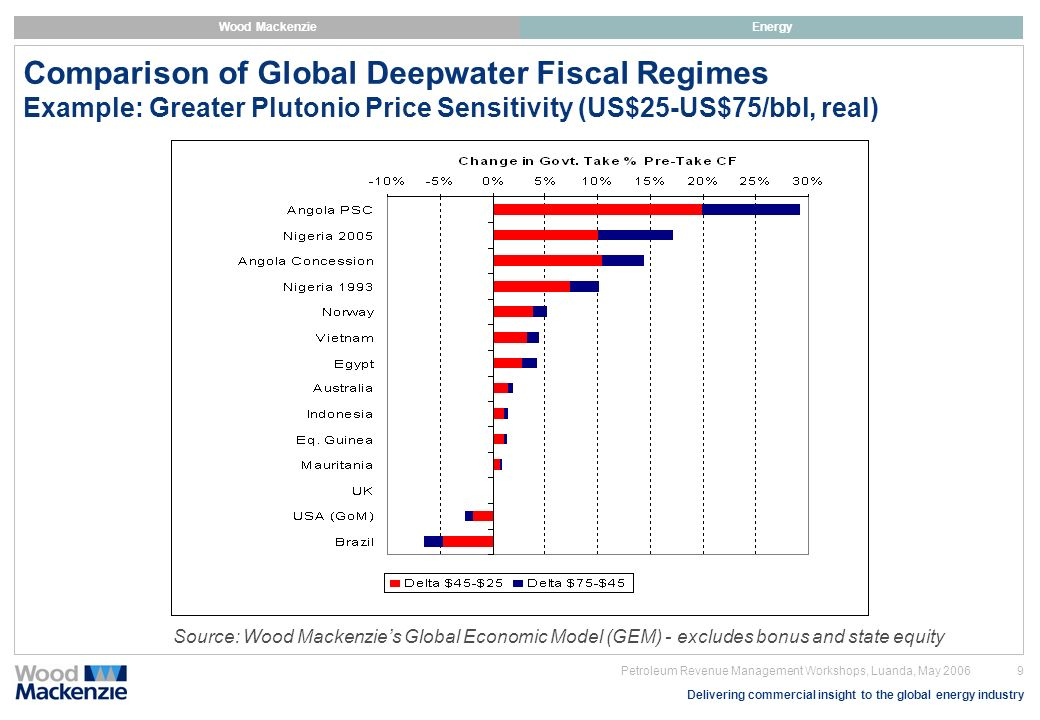Comparison of Global Deepwater Fiscal Regimes Example: Greater Plutonio Price Sensitivity (US$25-US$75/bbl, real)